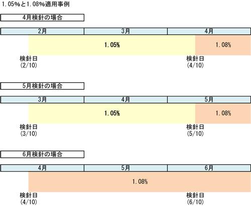 消費税および地方消費税の税率適用事例