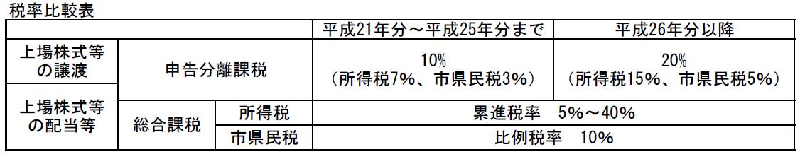 27個人市県民税改正3